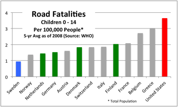 Road fatalities, children, by country