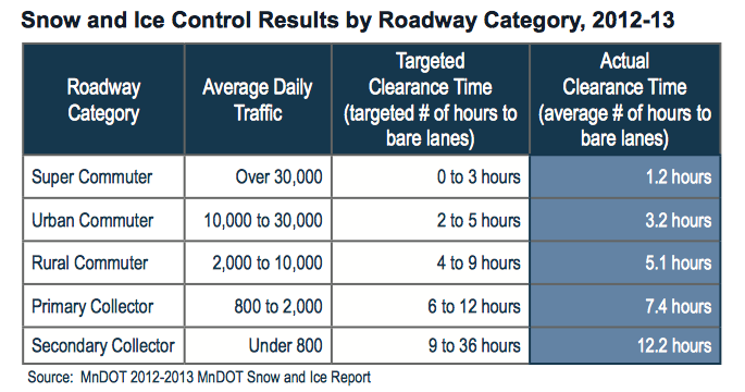 Snow and Ice Control Results by Roadway Category 2012-13