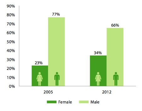 Hennepin County bike commuting gender gap 2005-2012 (Bike Plan p. 14)