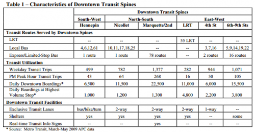 DowntownTransitSpineMovements