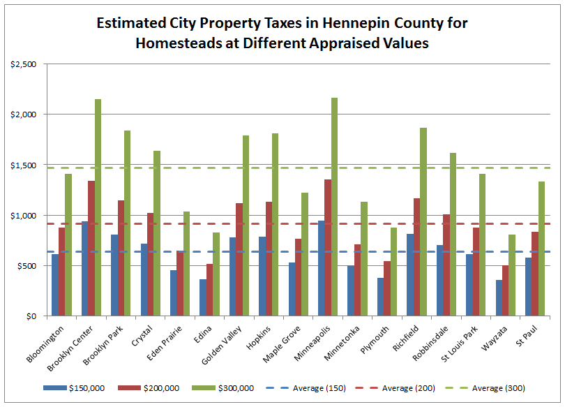 Property Values Tax Appraisal Florida