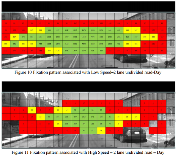 field of view speed perception chart