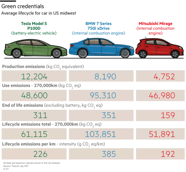 Comparison Of Electric And Hybrid Cars