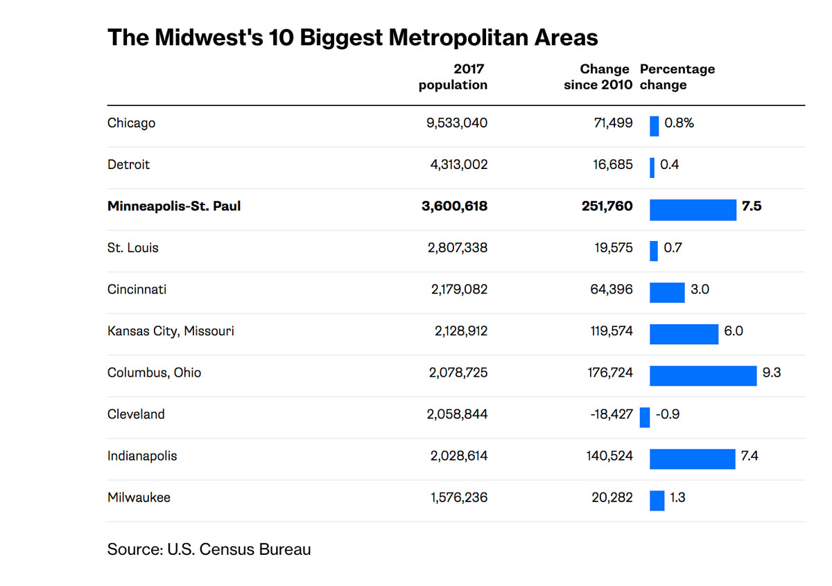 Midwest Metro Growth Chart
