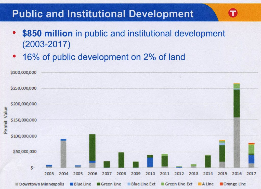 Overall Value of Public Development by Transitway, 2003-2017