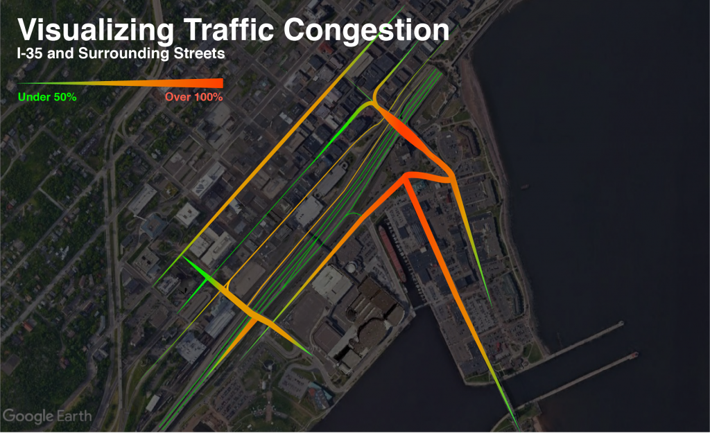 Congestion levels on the interstate are very low, while congestion levels on the overpasses are very high. This creates issues for pedestrian circulation.